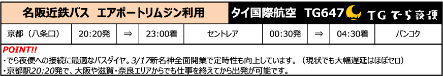 でら夜便への接続に最適なバスダイヤ。3月17日新名神全面改行で定時性も向上しています(現状でも大幅遅延はほぼゼロ)。京都駅20:20分初で、大阪や滋賀・奈良エリアからでも仕事を終えてから出発が可能です。